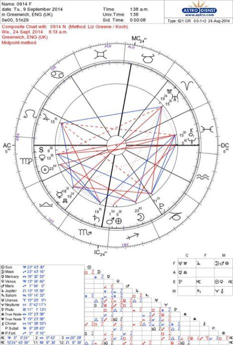 Sept. Astrology chart